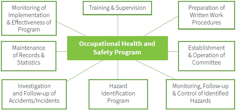 Developing An Occupational Health And Safety Program Farm Safety